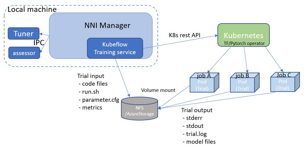 Run an Experiment on Kubeflow — Neural Network Intelligence